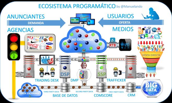 ecosistema-programatico
